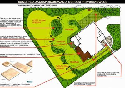 Koncepcja ogrodu leśnego